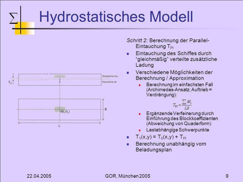 22.04.2005GOR, München 20059 Hydrostatisches Modell Schritt 2: Berechnung der Parallel- Eintauchung T PI Eintauchung des Schiffes durch gleichmäßig ve
