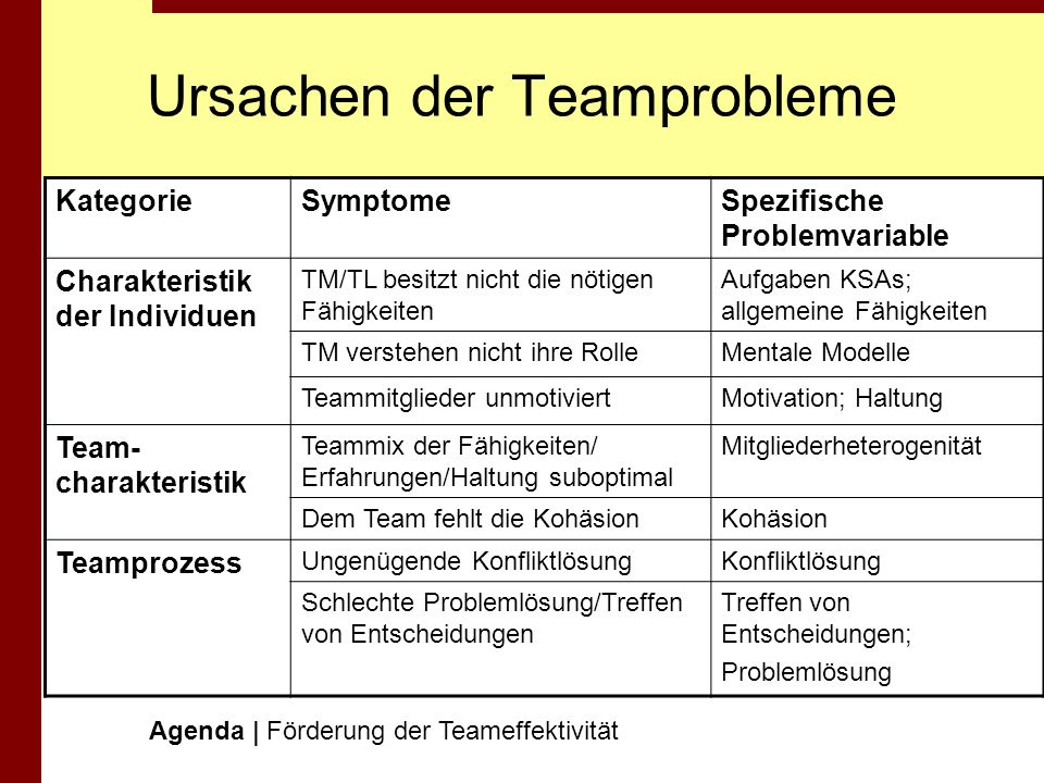 Interventionen zur Verbesserung der Teameffektivität Agenda | Förderung der Teameffektivität InterventionSample MethodsPrimary varialbes influenced by intervention Team Member Selection Competency-based selection Interviews Assessment Center Exercisese All individual characteristics including traditional ones such as task KSAs, as well as team-related attitudes & skills Member heterogeneity Team Building Role/Goal clarification Interpersonal approach/ conflict resolution Problem-solving approach Team norms / Attitudes Power distribution Climate-team / Cohesiveness Team processes (communication, conflict resolutuin, problem solving)
