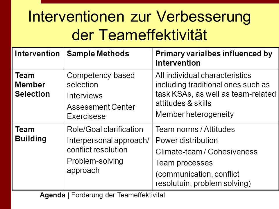 Interventionen zur Verbesserung der Teameffektivität Agenda | Förderung der Teameffektivität InterventionSample MethodsPrimary varialbes influenced by intervention TeamtrainingTraining shared mental models Team coordination training Coordination / Communication Decision-making Mental models Leadership development Leadership training Coaching 360° feedback Brifing skills Individual characteristics (team leader & other team members) Work Assignment Team characteristics Work redesign/ Resructuring Autonomous & semi- autonomous work groups Process re-engineering Restructuring Task organisation Work assignment Power distributuion Team processes