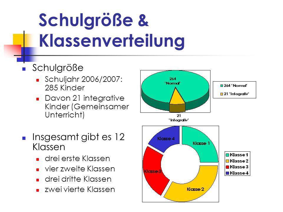 Schulgröße & Klassenverteilung Schulgröße Schuljahr 2006/2007: 285 Kinder Davon 21 integrative Kinder (Gemeinsamer Unterricht) Insgesamt gibt es 12 Kl