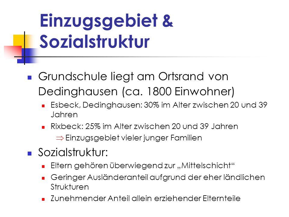 Einzugsgebiet & Sozialstruktur Grundschule liegt am Ortsrand von Dedinghausen (ca. 1800 Einwohner) Esbeck, Dedinghausen: 30% im Alter zwischen 20 und