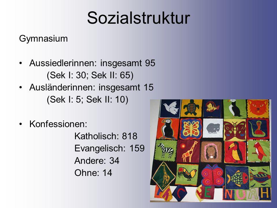 Sozialstruktur Gymnasium Aussiedlerinnen: insgesamt 95 (Sek I: 30; Sek II: 65) Ausländerinnen: insgesamt 15 (Sek I: 5; Sek II: 10) Konfessionen: Katho