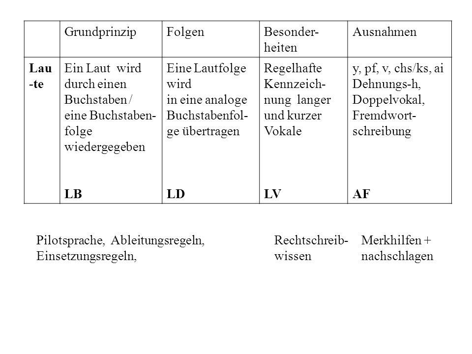 GrundprinzipFolgenBesonder- heiten Ausnahmen Lau -te Ein Laut wird durch einen Buchstaben / eine Buchstaben- folge wiedergegeben LB Eine Lautfolge wir