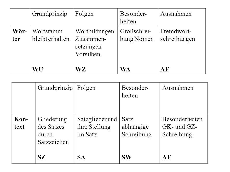GrundprinzipFolgenBesonder- heiten Ausnahmen Wör- ter Wortstamm bleibt erhalten WU Wortbildungen Zusammen- setzungen Vorsilben WZ Großschrei- bung Nom