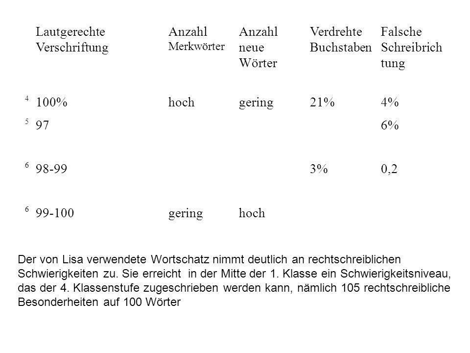 Lautgerechte Verschriftung Anzahl Merkwörter Anzahl neue Wörter Verdrehte Buchstaben Falsche Schreibrich tung 4 100%hochgering21%4% 5 976% 6 98-993%0,