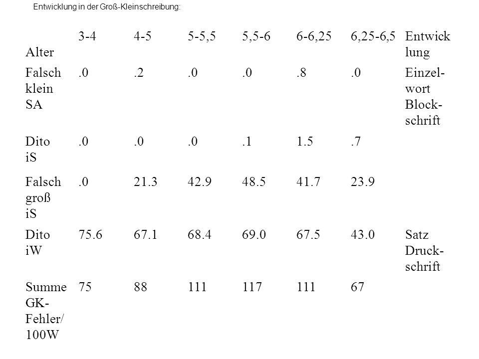 Entwicklung in der Groß-Kleinschreibung: Alter 3-44-55-5,55,5-66-6,256,25-6,5Entwick lung Falsch klein SA.0.2.0.8.0Einzel- wort Block- schrift Dito iS