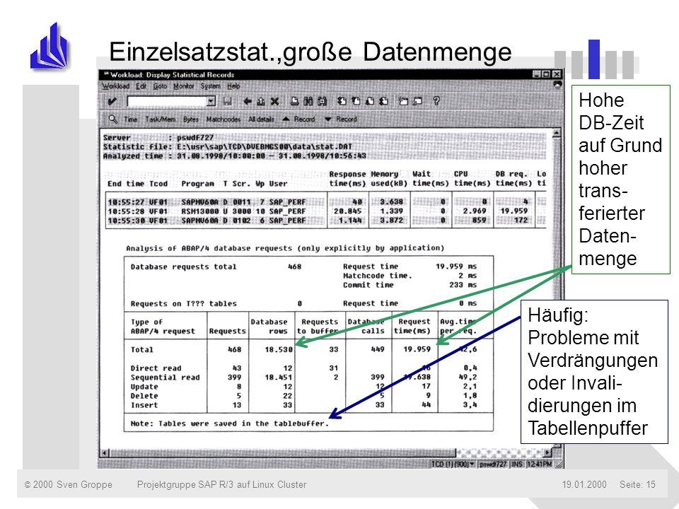 © 2000 Sven Groppe19.01.2000Projektgruppe SAP R/3 auf Linux ClusterSeite: 15 Einzelsatzstat.,große Datenmenge Hohe DB-Zeit auf Grund hoher trans- feri