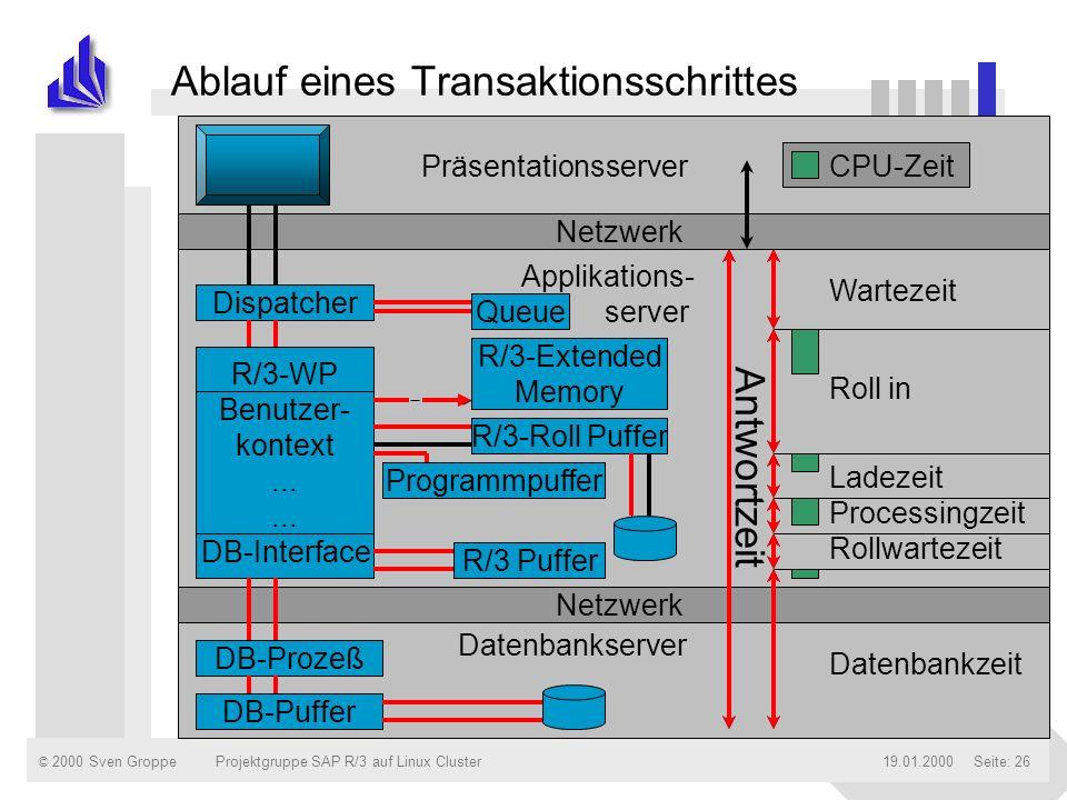 © 2000 Sven Groppe19.01.2000Projektgruppe SAP R/3 auf Linux ClusterSeite: 26 Ablauf eines Transaktionsschrittes Netzwerk Präsentationsserver Applikati