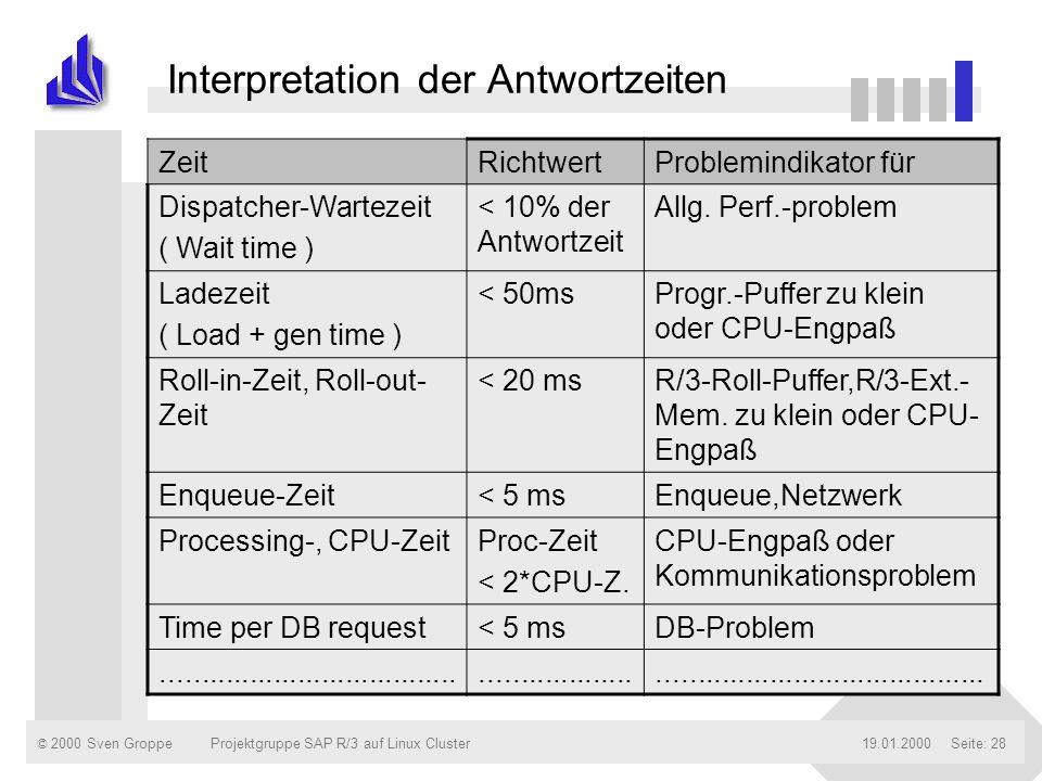 © 2000 Sven Groppe19.01.2000Projektgruppe SAP R/3 auf Linux ClusterSeite: 28 Interpretation der Antwortzeiten ZeitRichtwertProblemindikator für Dispat