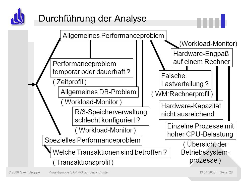 © 2000 Sven Groppe19.01.2000Projektgruppe SAP R/3 auf Linux ClusterSeite: 29 Durchführung der Analyse Allgemeines Performanceproblem Spezielles Perfor