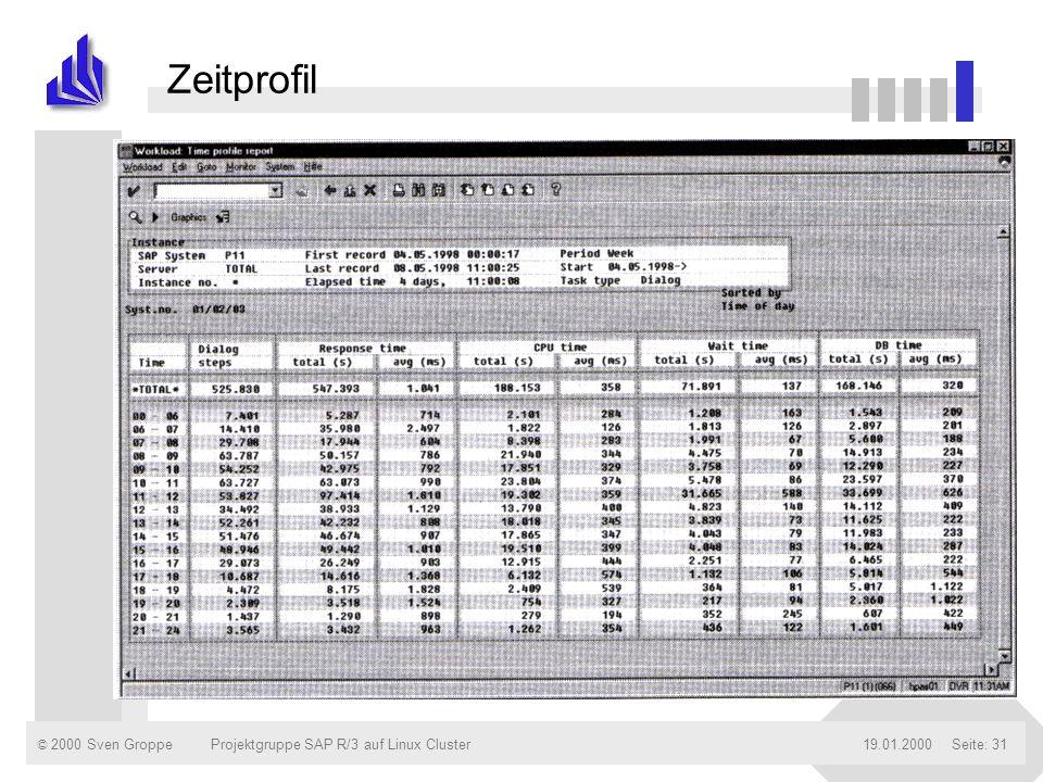 © 2000 Sven Groppe19.01.2000Projektgruppe SAP R/3 auf Linux ClusterSeite: 31 Zeitprofil