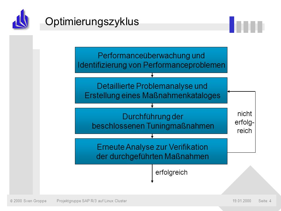 © 2000 Sven Groppe19.01.2000Projektgruppe SAP R/3 auf Linux ClusterSeite: 5 Integration der Monitore in SAP R/3 Benutzer Betriebs- system Datenbanksystem Datenbank ApplikationsserverPräsenta- tions- server Dispatcher Instanzen Datenbank- server Warte- schlange Work- prozeß Work- prozeß R/3 – Speicher Benutzerprofil Workload-Monitor R/3 Speicher- konfigurations- monitor ABAP-PRG ABAP-Trace ABAP-Debugger Workprozeß- übersicht SQL-Trace Datenbankmonitor Betriebssystem- monitor...