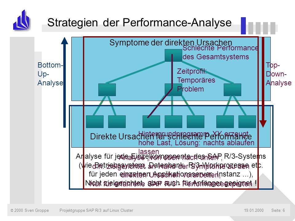 © 2000 Sven Groppe19.01.2000Projektgruppe SAP R/3 auf Linux ClusterSeite: 17 ABAP-Trace / ABAP-Debugger ABAP-Trace: - Hitliste : Ausführungszeit für jede Anweisung - Tabellen : Liste der Datenbanktabellen, auf die zugegriffen wird - Hierarchie: chronologischer Ablauf ABAP-Debugger: - aktueller Hauptspeicherbedarf - Liste interner Tabellen sowie deren Hauptspeicherbedarf