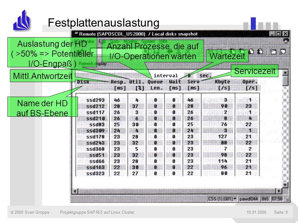 © 2000 Sven Groppe19.01.2000Projektgruppe SAP R/3 auf Linux ClusterSeite: 9 Festplattenauslastung Name der HD auf BS-Ebene Mittl.Antwortzeit Auslastun