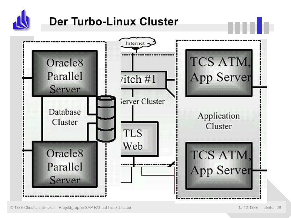 © 1999 Christian Breuker15.12.1999Projektgruppe SAP R/3 auf Linux ClusterSeite : 28 Der Turbo-Linux Cluster