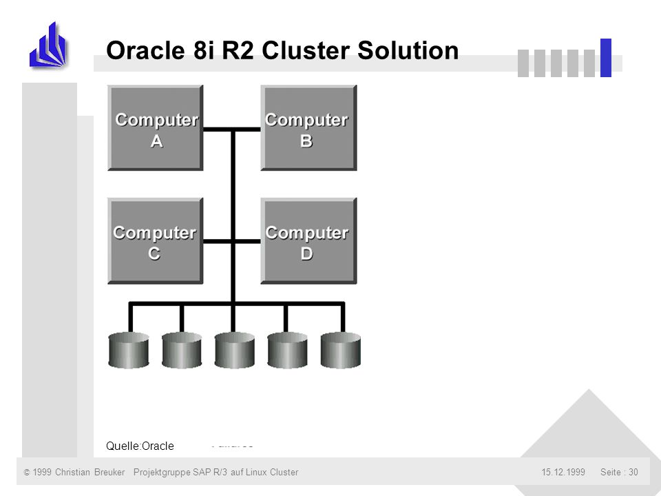 © 1999 Christian Breuker15.12.1999Projektgruppe SAP R/3 auf Linux ClusterSeite : 30 Oracle 8i R2 Cluster Solution Quelle:Oracle