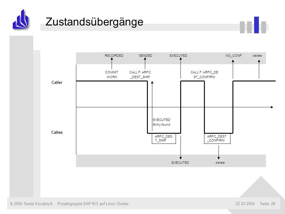 © 2000 Sedat Kocabiyik22.03.2000Projektgruppe SAP R/3 auf Linux ClusterSeite: 28 Zustandsübergänge EXECUTED delete ARFC_DES T_SHIP ARFC_DEST _CONFIRM