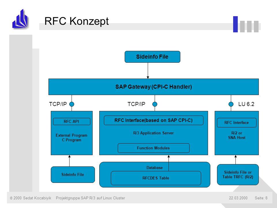 © 2000 Sedat Kocabiyik22.03.2000Projektgruppe SAP R/3 auf Linux ClusterSeite: 8 RFC Konzept TCP/IP Sideinfo File SAP Gateway (CPI-C Handler) External
