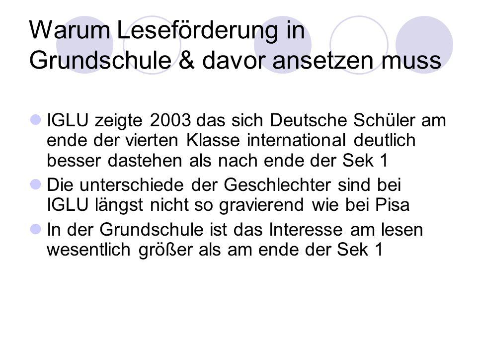 Warum Leseförderung in Grundschule & davor ansetzen muss IGLU zeigte 2003 das sich Deutsche Schüler am ende der vierten Klasse international deutlich
