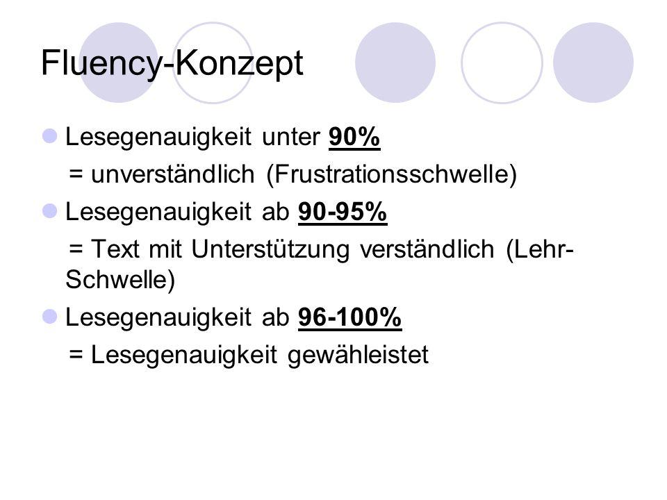 Fluency-Konzept Lesegenauigkeit unter 90% = unverständlich (Frustrationsschwelle) Lesegenauigkeit ab 90-95% = Text mit Unterstützung verständlich (Leh