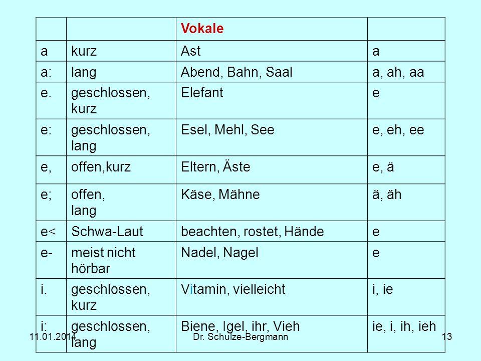 11.01.2014Dr. Schulze-Bergmann13 Vokale akurzAsta a:langAbend, Bahn, Saala, ah, aa e.geschlossen, kurz Elefante e:geschlossen, lang Esel, Mehl, Seee,