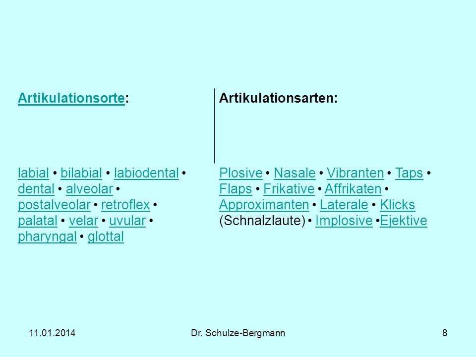 11.01.2014Dr. Schulze-Bergmann8 ArtikulationsorteArtikulationsorte:Artikulationsarten: labiallabial bilabial labiodental bilabiallabiodental dentalden