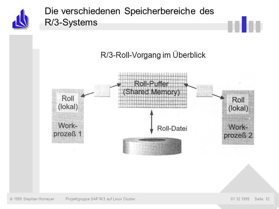 © 1999 Stephan Homeyer01.12.1999Projektgruppe SAP R/3 auf Linux ClusterSeite: 12 Die verschiedenen Speicherbereiche des R/3-Systems R/3-Roll-Vorgang i