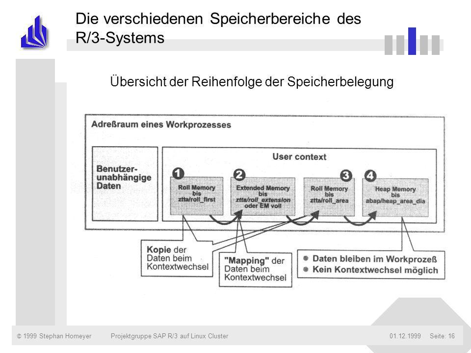 © 1999 Stephan Homeyer01.12.1999Projektgruppe SAP R/3 auf Linux ClusterSeite: 16 Die verschiedenen Speicherbereiche des R/3-Systems Übersicht der Reih