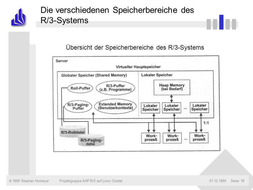© 1999 Stephan Homeyer01.12.1999Projektgruppe SAP R/3 auf Linux ClusterSeite: 18 Die verschiedenen Speicherbereiche des R/3-Systems Übersicht der Spei