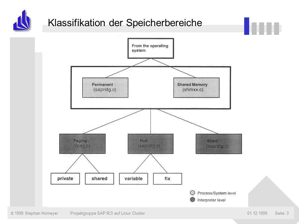 © 1999 Stephan Homeyer01.12.1999Projektgruppe SAP R/3 auf Linux ClusterSeite: 4 Gliederung n Klassifikation der Speicherbereiche n Speichermanagement auf Prozeß oder System - Ebene n Die verschiedenen Speicherbereiche des R/3- Systems n Größe der Speicherbereiche n Performanceaspekte und das ZAMM