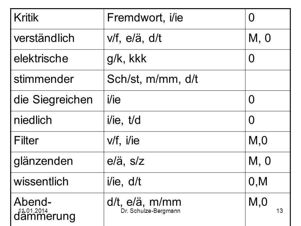 11.01.2014Dr. Schulze-Bergmann13 KritikFremdwort, i/ie0 verständlichv/f, e/ä, d/tM, 0 elektrischeg/k, kkk0 stimmenderSch/st, m/mm, d/t die Siegreichen