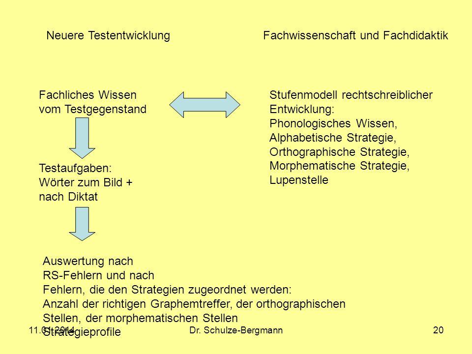 11.01.2014Dr. Schulze-Bergmann20 Fachliches Wissen vom Testgegenstand Stufenmodell rechtschreiblicher Entwicklung: Phonologisches Wissen, Alphabetisch