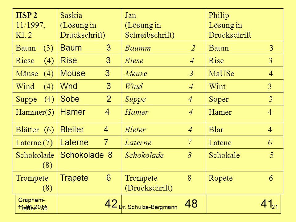 11.01.2014Dr. Schulze-Bergmann21 HSP 2 11/1997, Kl. 2 Saskia (Lösung in Druckschrift) Jan (Lösung in Schreibschrift) Philip Lösung in Druckschrift Bau