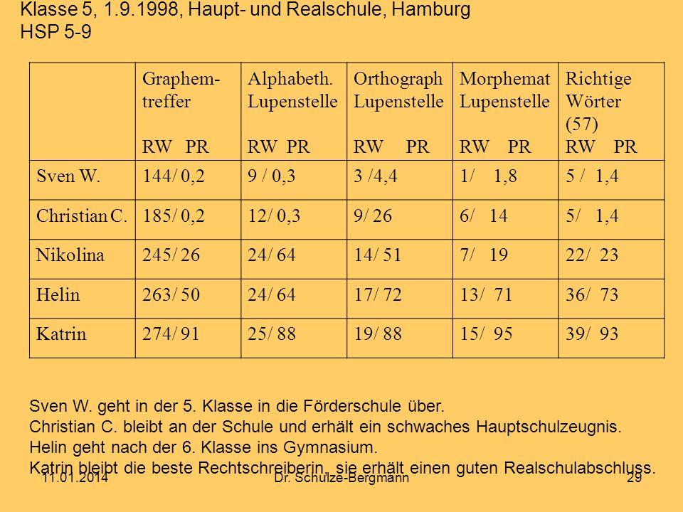 11.01.2014Dr. Schulze-Bergmann29 Klasse 5, 1.9.1998, Haupt- und Realschule, Hamburg HSP 5-9 Graphem- treffer RW PR Alphabeth. Lupenstelle RW PR Orthog