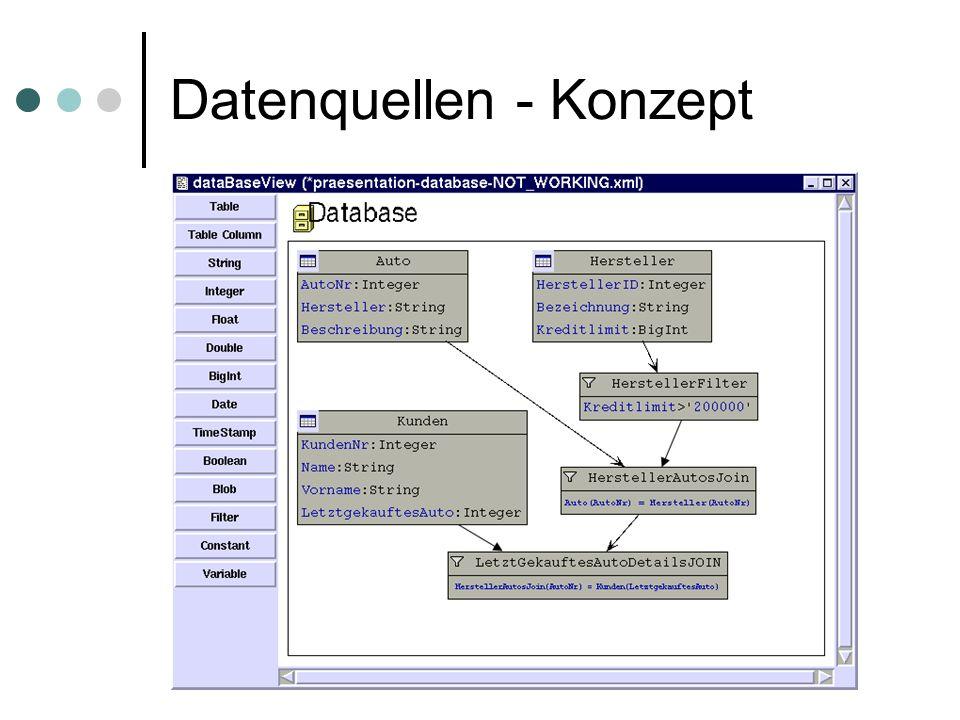 Datenquellen - Konzept