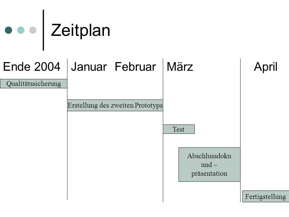 Zeitplan Ende 2004 Januar Februar März April Qualitätssicherung Erstellung des zweiten Prototyps Test Abschlussdoku und – präsentation Fertigstellung