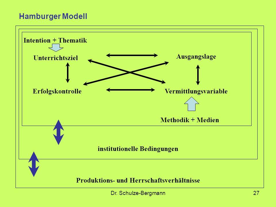 Dr. Schulze-Bergmann27 Intention + Thematik Unterrichtsziel Ausgangslage ErfolgskontrolleVermittlungsvariable Methodik + Medien institutionelle Beding