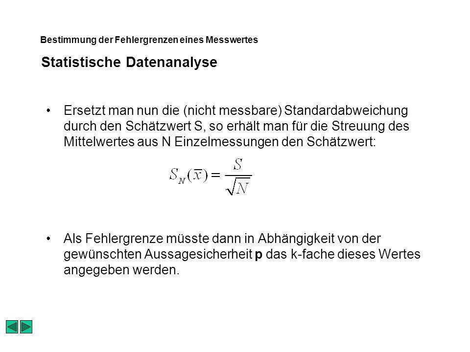 Statistische Datenanalyse Bestimmung der Fehlergrenzen eines Messwertes Ersetzt man nun die (nicht messbare) Standardabweichung durch den Schätzwert S, so erhält man für die Streuung des Mittelwertes aus N Einzelmessungen den Schätzwert: Als Fehlergrenze müsste dann in Abhängigkeit von der gewünschten Aussagesicherheit p das k-fache dieses Wertes angegeben werden.
