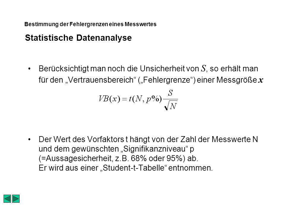 Statistische Datenanalyse Bestimmung der Fehlergrenzen eines Messwertes Berücksichtigt man noch die Unsicherheit von S, so erhält man für den Vertraue