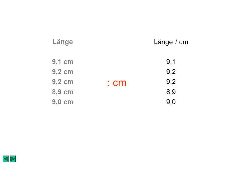 Vorgehen bei naturwissenschaftlichen Messungen Ist die Funktion m = f (x 1, x 2,..) als Produkt darstellbar so erhält man (durch logarithmisches Differenzieren) für den relativen Fehler des Ergebnisses die gewichtete Summe der einzelnen Relativfehler : Fehlerfortpflanzung - Sonderfälle - Produkt