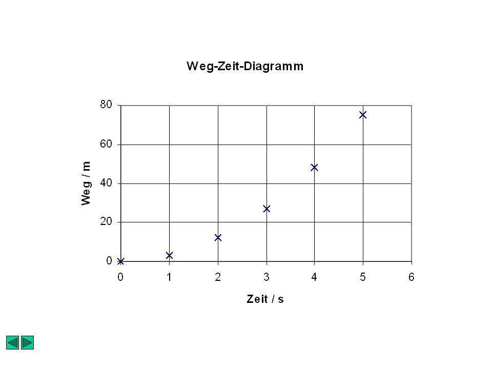 Bestimmung der Fehlergrenzen eines Messwertes Zufällige Fehler im Beispiel: Weg: –Erdbeben Zeit: –Ungenauigkeit bei der Feststellung des Zeitpunktes –Windböen
