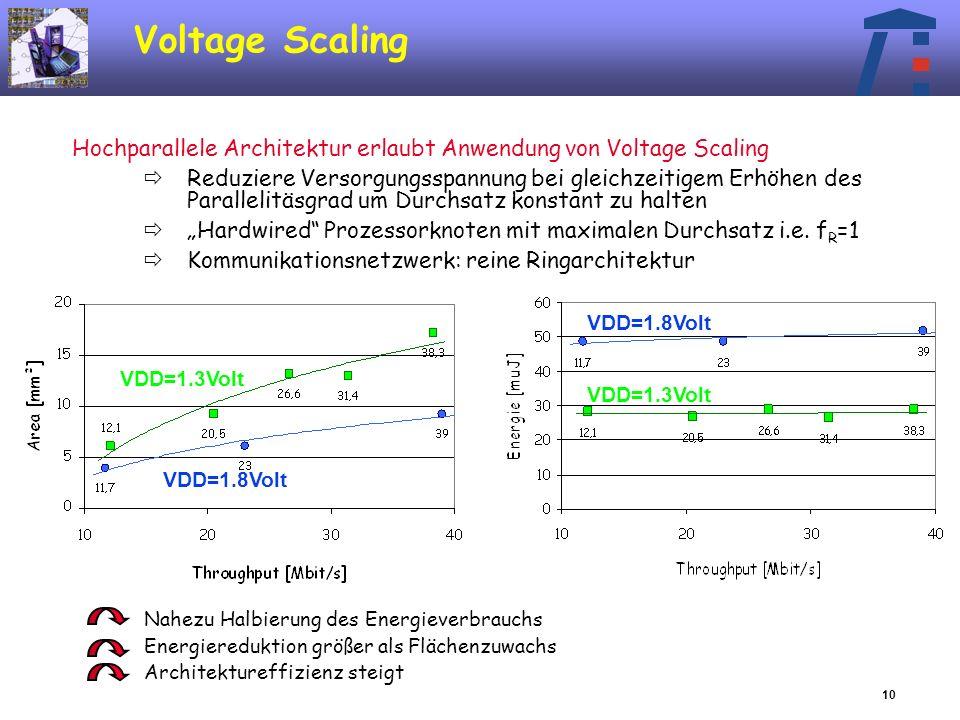 10 Voltage Scaling Hochparallele Architektur erlaubt Anwendung von Voltage Scaling Reduziere Versorgungsspannung bei gleichzeitigem Erhöhen des Parallelitäsgrad um Durchsatz konstant zu halten Hardwired Prozessorknoten mit maximalen Durchsatz i.e.