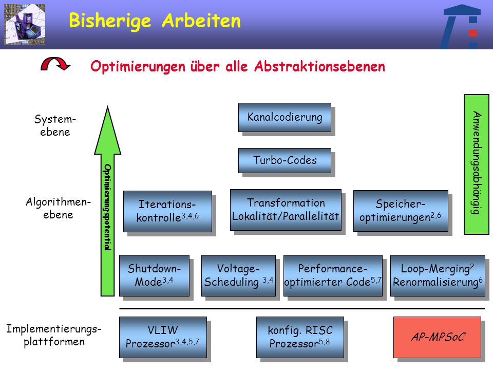 12 Bisherige Arbeiten Turbo-Codes System- ebene Algorithmen- ebene Iterations- kontrolle 3,4,6 Iterations- kontrolle 3,4,6 Speicher- optimierungen 2,6 Speicher- optimierungen 2,6 Shutdown- Mode 3,4 Shutdown- Mode 3,4 Voltage- Scheduling 3,4 Voltage- Scheduling 3,4 Performance- optimierter Code 5,7 Performance- optimierter Code 5,7 Loop-Merging 2 Renormalisierung 6 Loop-Merging 2 Renormalisierung 6 VLIW Prozessor 3,4,5,7 VLIW Prozessor 3,4,5,7 konfig.