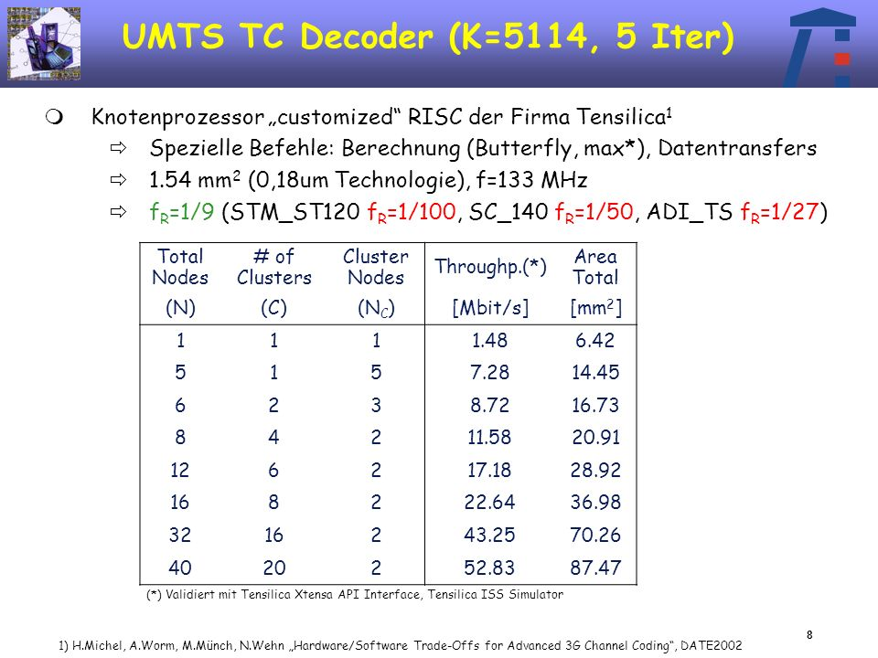 8 UMTS TC Decoder (K=5114, 5 Iter) Knotenprozessor customized RISC der Firma Tensilica 1 Spezielle Befehle: Berechnung (Butterfly, max*), Datentransfers 1.54 mm 2 (0,18um Technologie), f=133 MHz f R =1/9 (STM_ST120 f R =1/100, SC_140 f R =1/50, ADI_TS f R =1/27) Total Nodes # of Clusters Cluster Nodes Throughp.(*) Area Total (N)(C)(N C )[Mbit/s][mm 2 ] 1111.486.42 5157.2814.45 6238.7216.73 84211.5820.91 126217.1828.92 168222.6436.98 3216243.2570.26 4020252.8387.47 (*) Validiert mit Tensilica Xtensa API Interface, Tensilica ISS Simulator 1) H.Michel, A.Worm, M.Münch, N.Wehn Hardware/Software Trade-Offs for Advanced 3G Channel Coding, DATE2002