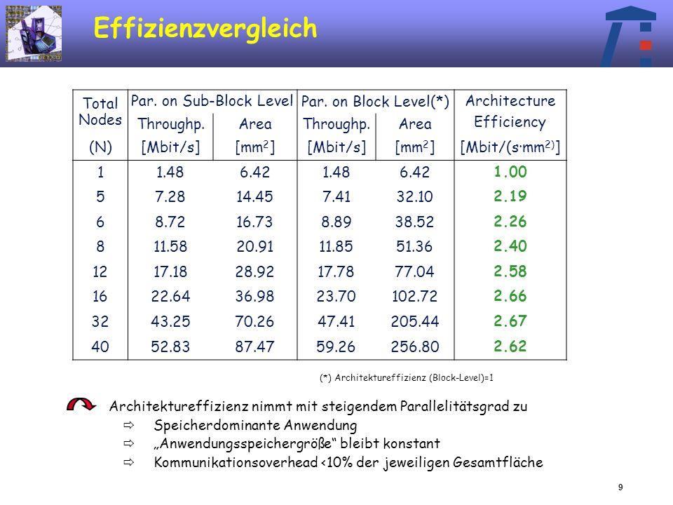 9 Effizienzvergleich Architektureffizienz nimmt mit steigendem Parallelitätsgrad zu Speicherdominante Anwendung Anwendungsspeichergröße bleibt konstant Kommunikationsoverhead <10% der jeweiligen Gesamtfläche Total Nodes Par.