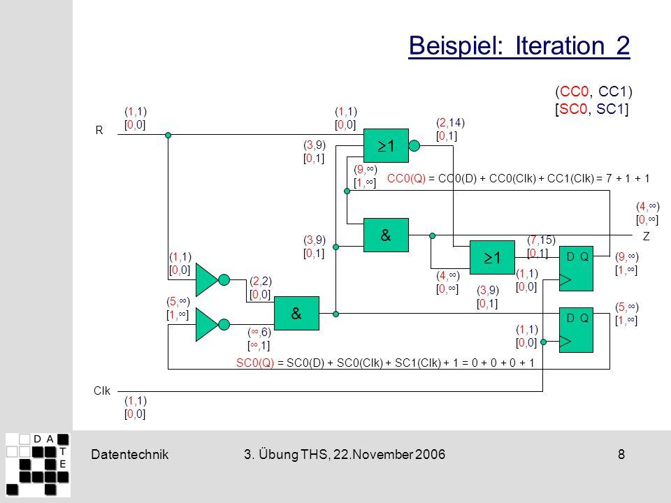 Datentechnik83. Übung THS, 22.November 2006 Beispiel: Iteration 2 & 1 D Q Clk & 1 R Z (CC0, CC1) [SC0, SC1] (7,15) [0,1] (5,) [1,] (9,) [1,] (5,) [1,]