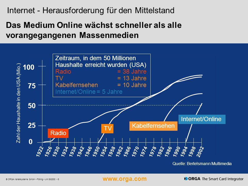 www.orga.com © ORGA Kartensysteme GmbH Fölling Uni 06/2000 5 Internet - Herausforderung für den Mittelstand Quelle: Bertelsmann Multimedia Das Medium