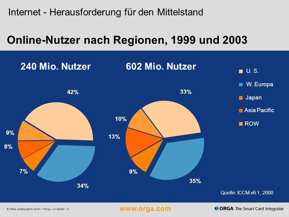www.orga.com © ORGA Kartensysteme GmbH Fölling Uni 06/2000 6 Online-Nutzer nach Regionen, 1999 und 2003 602 Mio. Nutzer240 Mio. Nutzer 7% 8% 9% 34% 42