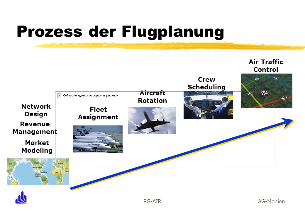 PG-AIRAG-Monien Prozess der Flugplanung Fleet Assignment Aircraft Rotation Crew Scheduling Network Design Market Modeling Revenue Management Air Traff