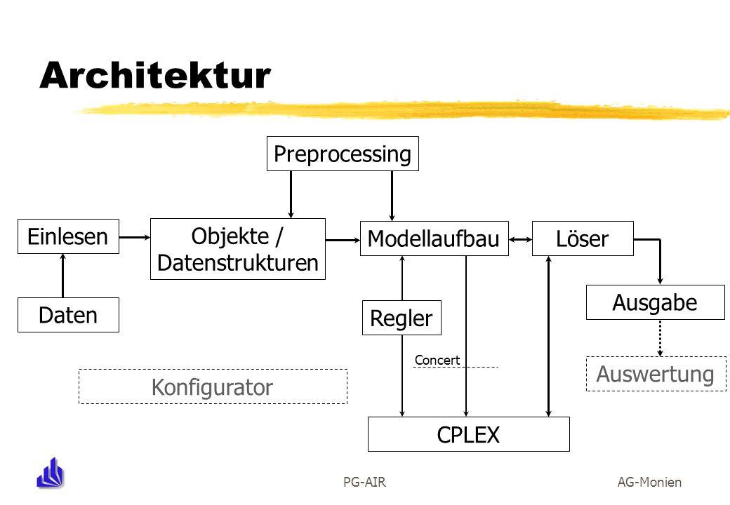PG-AIRAG-Monien Architektur Objekte / Datenstrukturen Einlesen Daten ModellaufbauPreprocessing Concert Regler CPLEX Löser Ausgabe Auswertung Konfigura